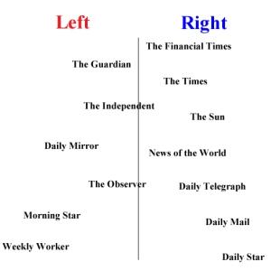 newspapers-political-bias-495w